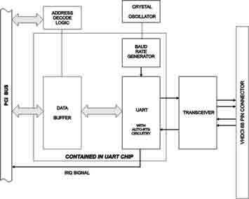 多端口串行I/O卡还提供四端口和RS-232版本