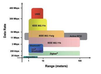 无线传感器网络和ISM频带的应用介绍