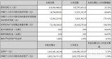 雷曼光电上半年净利润同比增长175.41% 公司...