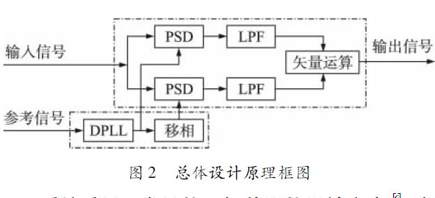 使用动态采样设计微弱信号检测的数字锁相放大器的资料免费下载