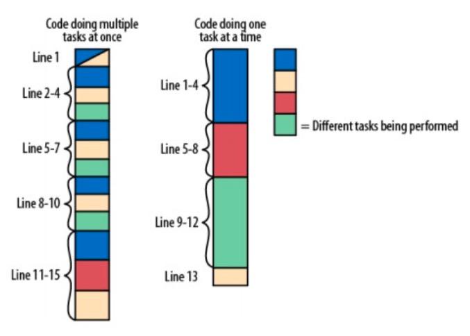 如何编写可读性代码