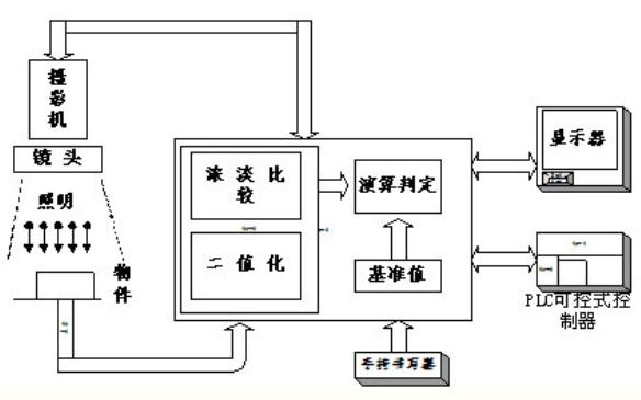 视觉检测系统的简介及应用的详细资料说明