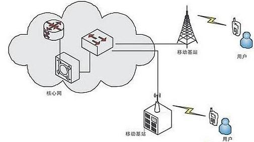 面向手机的GSM/GPRS/EDGE/UMTS移动通信解决方案