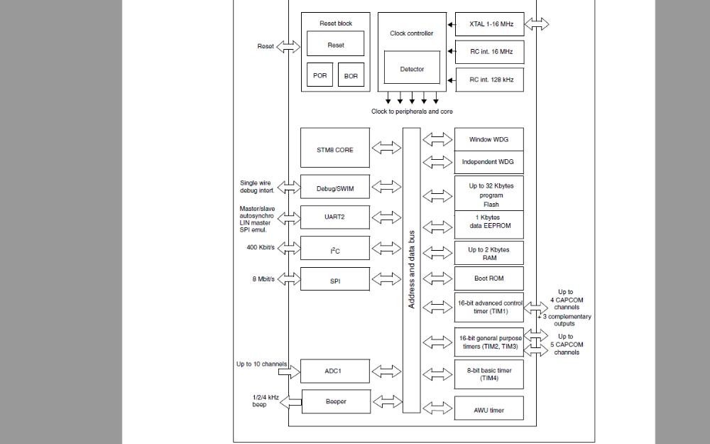 STM8S105系列单片机的数据手册免费下载