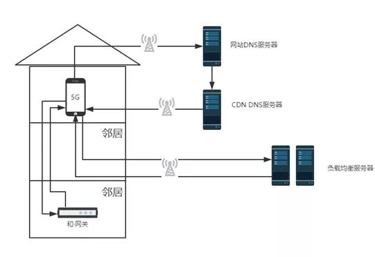 5G时代和宽带能为用户带来什么体验