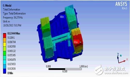 ANSYS在新能源电池仿真设计中的应用探讨