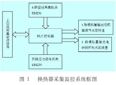 利用Labview开发平台和PLC通信协议实现换热器采集监控系统的设计