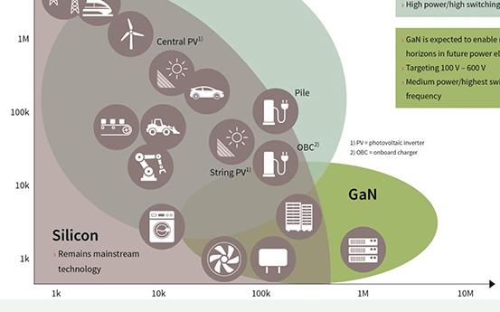 使用集成式 eGaN 功率级构建高能量密度电源