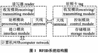 RFID系统的工作原理及在动物食品安全可溯源系统中的应用
