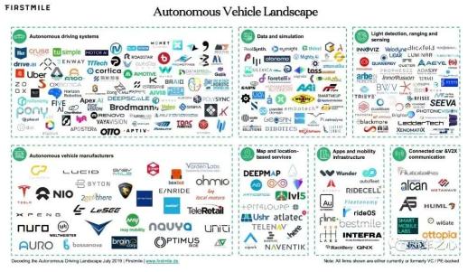 汽车厂商还是科技巨头,都在追逐全自动驾驶技术的王冠