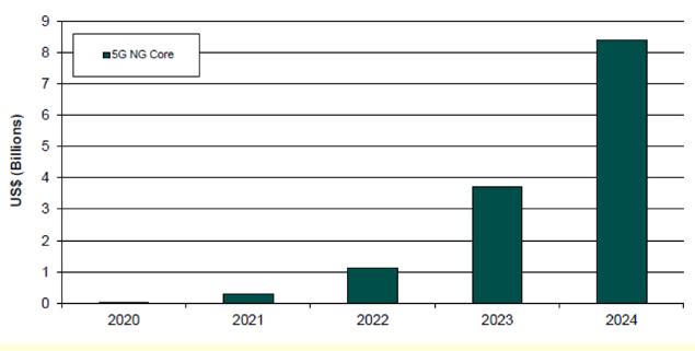 5G核心网将是行业转型的底层支柱