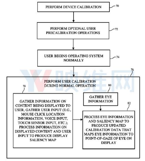 苹果获得AR/VR注视点的眼动追踪系统专利