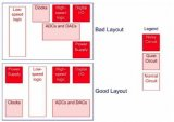 如何在高速電路設計中完善信號的完整性詳細方法說明