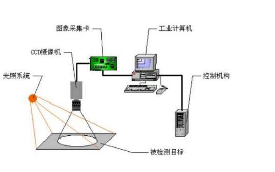 嵌入式視覺系統與標準視覺系統有什么區別