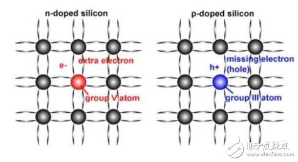 晶体管的来源及发展历史
