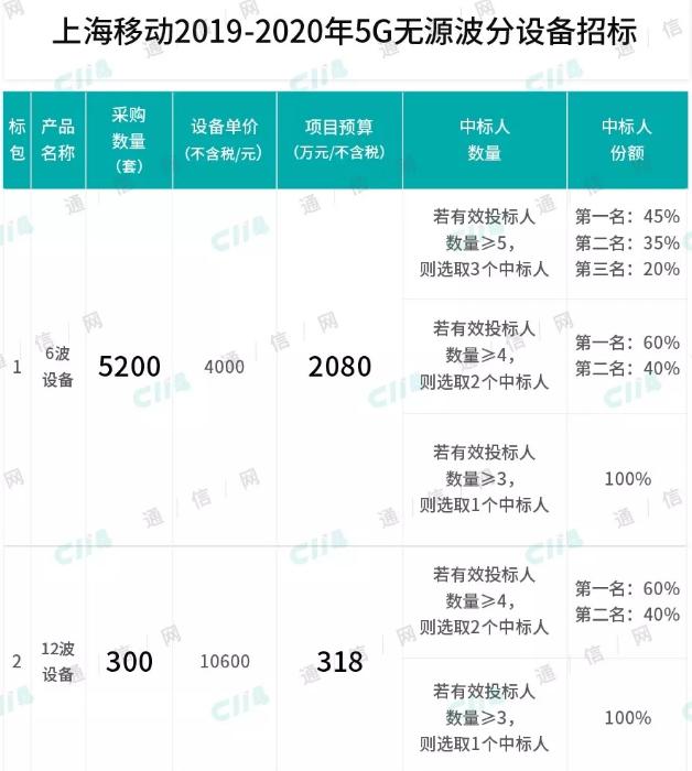上海移动正式启动了2019-2020年5G无源波分设备招标项目