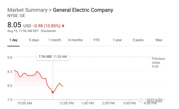 通用电气股价一天暴跌11%,市值蒸发89.8亿美元,宣布破产