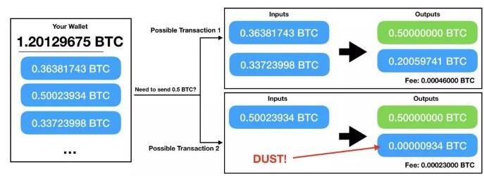 区块链中的灰尘量与热力学问题分析