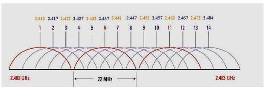 Wi-Fi信號的頻段和信道的區別是什么
