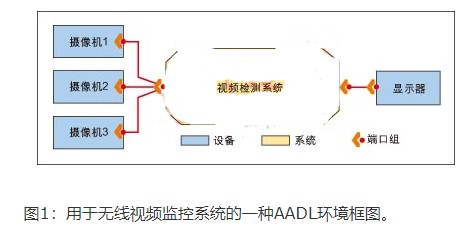 利用AADL架构如何实现嵌入式系统的设计