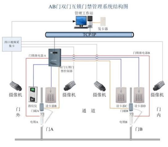 智能卡AB门双门互锁门禁的系统功能与应用介绍