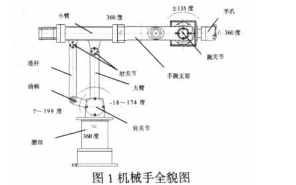 使用PLC设计的机械手示教控制系统的详细资料说明