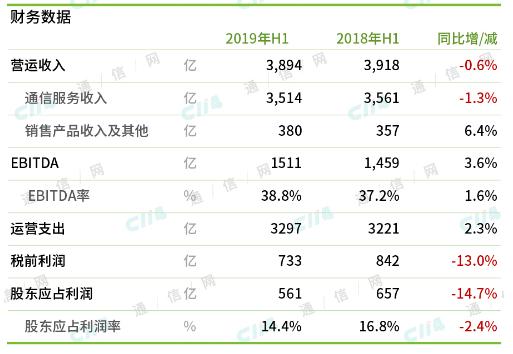 中国移动和联通公布了2019年上半年经营财报收入进入了负增长走势