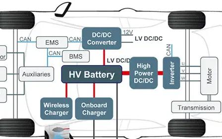 長距離電動汽車應用中 SiC 功率器件的有效實現