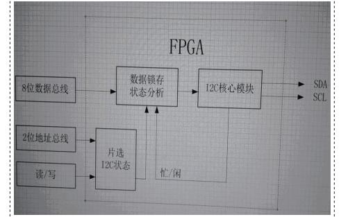 使用FPGA实现I2C总线主机控制器的应用实例资料免费下载