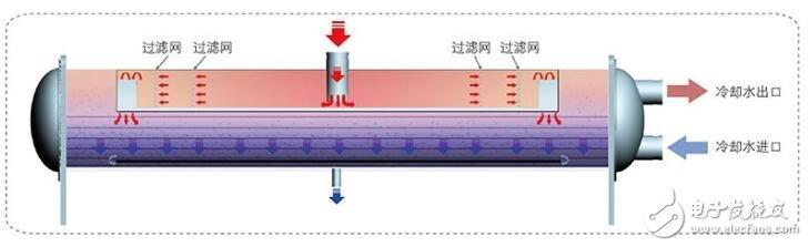 冷凝器的作用及原理图