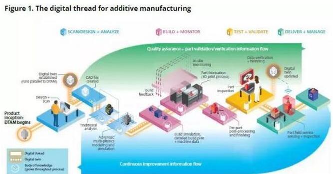 区块链结合3D打印技术将会给增材制造业带来决定性的改变