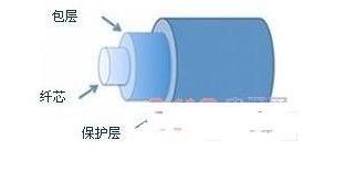 光纖布拉格光柵傳感器的工作原理解析