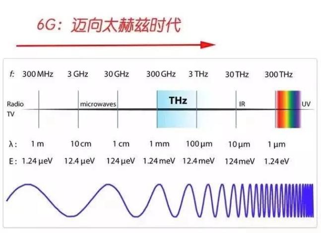 华为始6G网络的研究,5G未至,6G已经上路了!