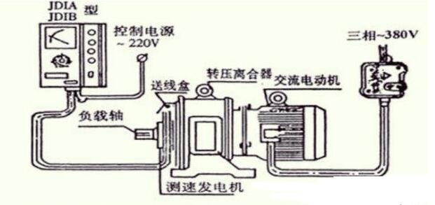 滑差电机工作原理结构