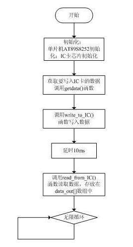 AT89S8252单片机实现接触式IC卡读写控制的设计