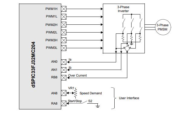 永磁同步电机的无传感器磁场定向控制的详细资料说明