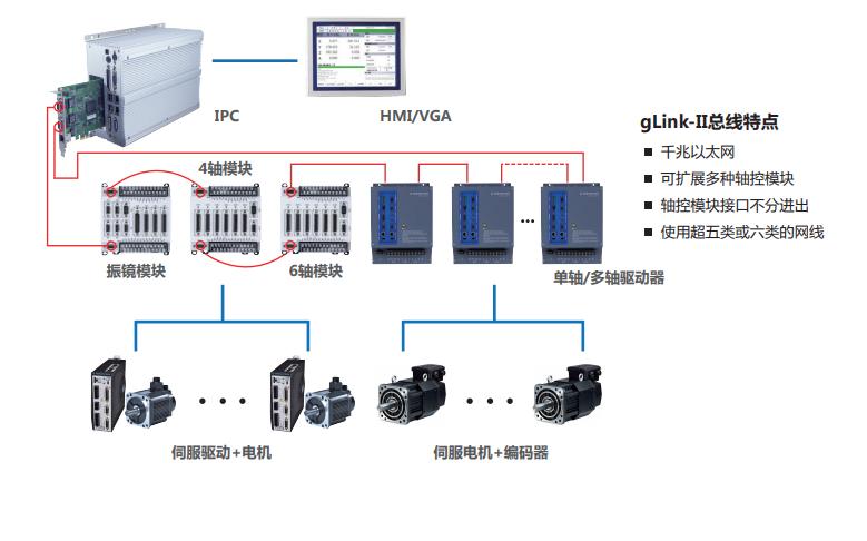 GTN系列多轴网络运动控制器的数据手册免费下载