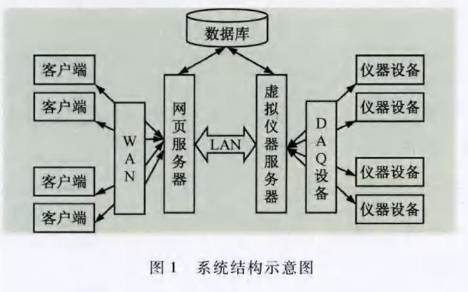 使用虚拟仪器技术设计网络化远程实验室系统的详细资料说明