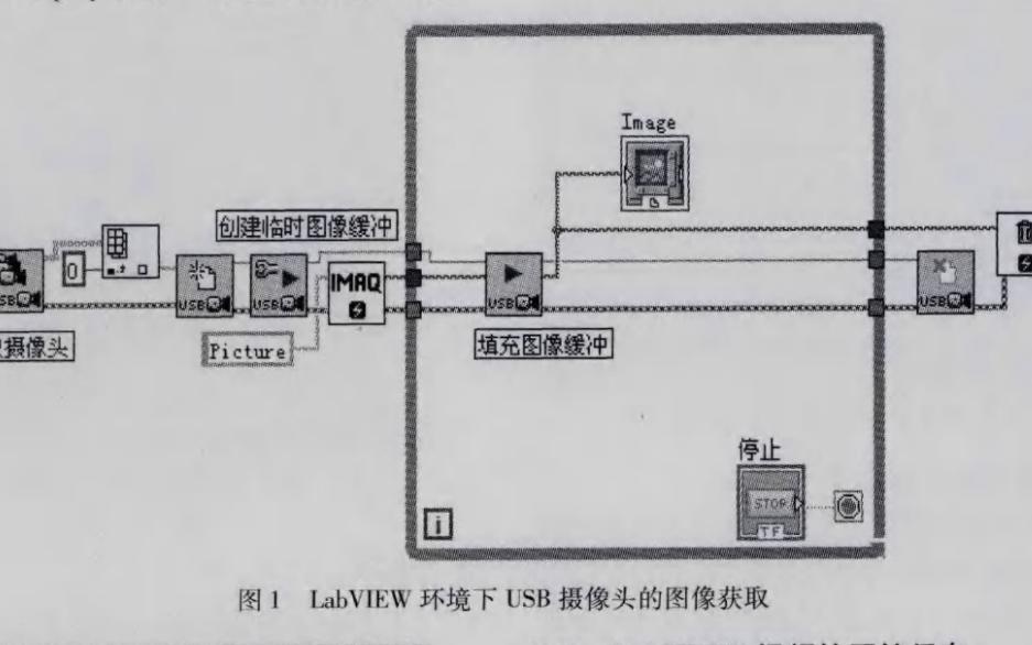 如何使用LabvIEW平台进行USB视频采集的方法与应用说明