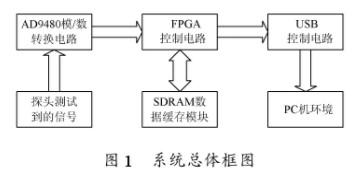 基于CY7C68013芯片接口和可编程特性的数据采集系统的设计