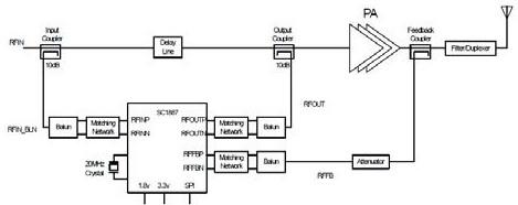 采用新型预失真芯片SC1887的WCDMA直放站PA解决方案