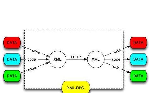 XML可扩展标记语言的详细资料讲解