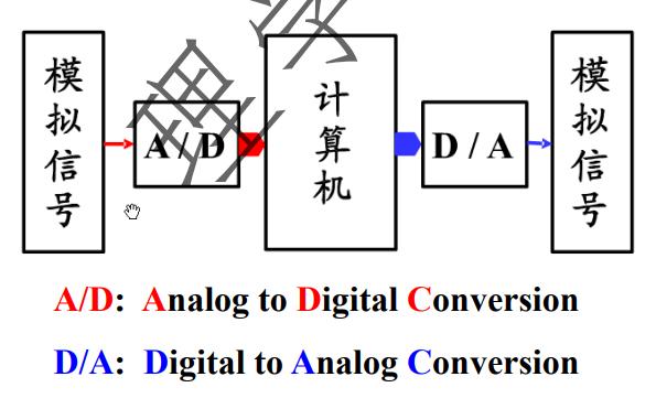 AD和DA轉換器的詳細介紹及其編程的資料概述