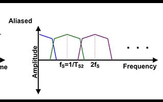 了解如何利用開關式電容濾波器來節省空間并提高濾波器性能