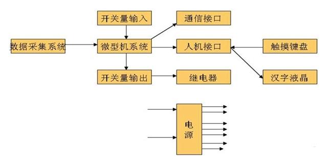 微机保护装置硬件系统构成