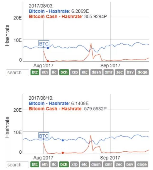 BTC和BCH与BSV减半的时间分析