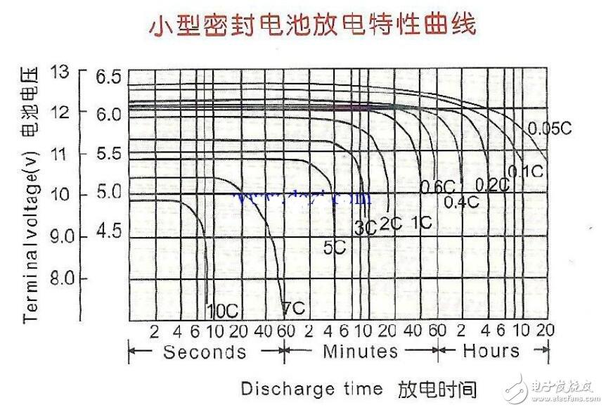 铅酸电池放电曲线