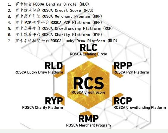 基于区块链与智能合约打造的罗卡币金融生态系统介绍