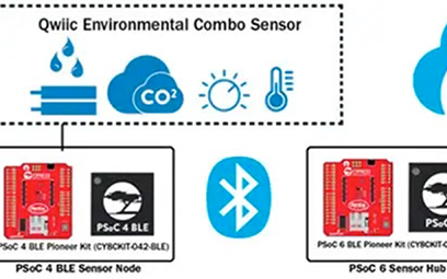 使用扩展板快速打造功能强大、基于物联网的温室 LED 照明和传感器系统