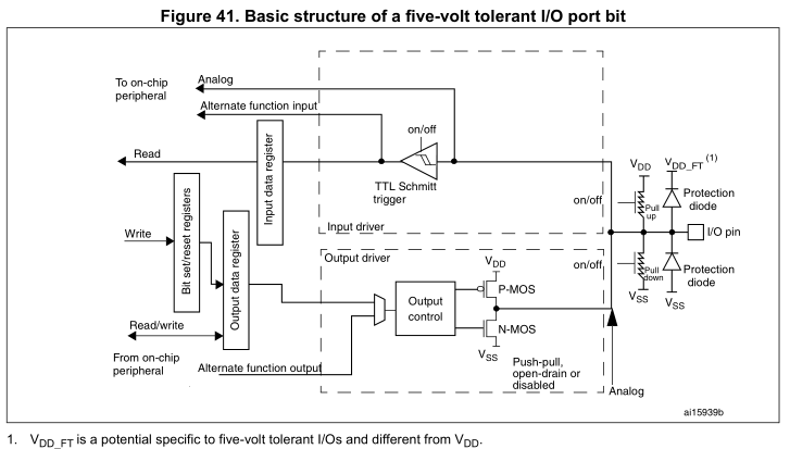 STM32单片机GPIO口的工作模式解析